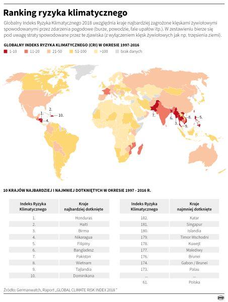 Globalny ranking klimatycznego ryzyka (Małgorzata Latos/PAP)